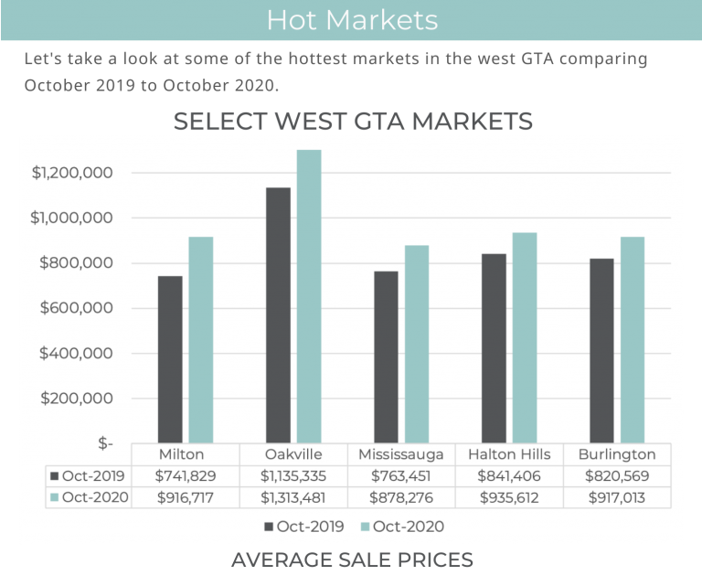 West GTA Market Stats - Nov 20202